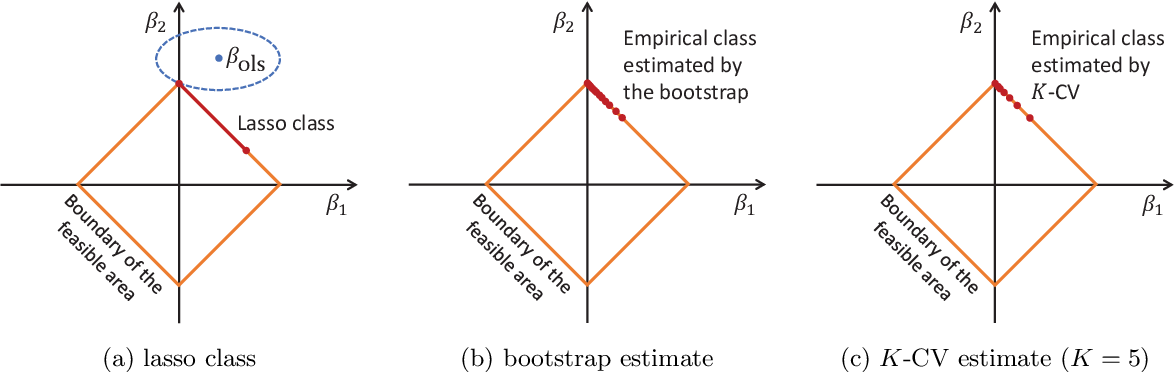 Figure 3 for Rademacher upper bounds for cross-validation errors with an application to the lasso