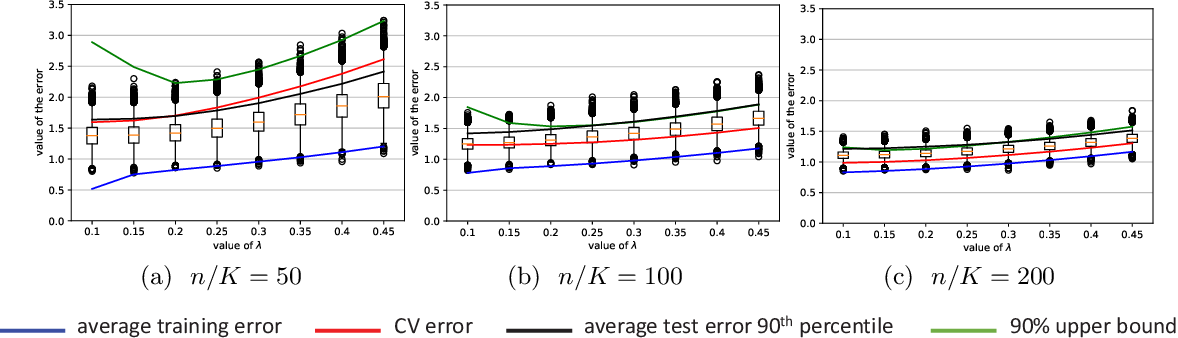 Figure 4 for Rademacher upper bounds for cross-validation errors with an application to the lasso