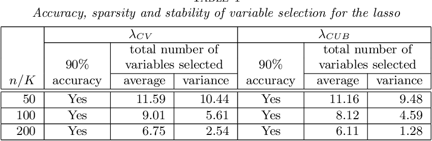 Figure 2 for Rademacher upper bounds for cross-validation errors with an application to the lasso