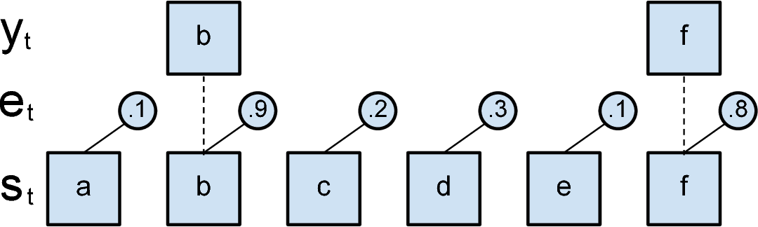 Figure 2 for Training a Subsampling Mechanism in Expectation