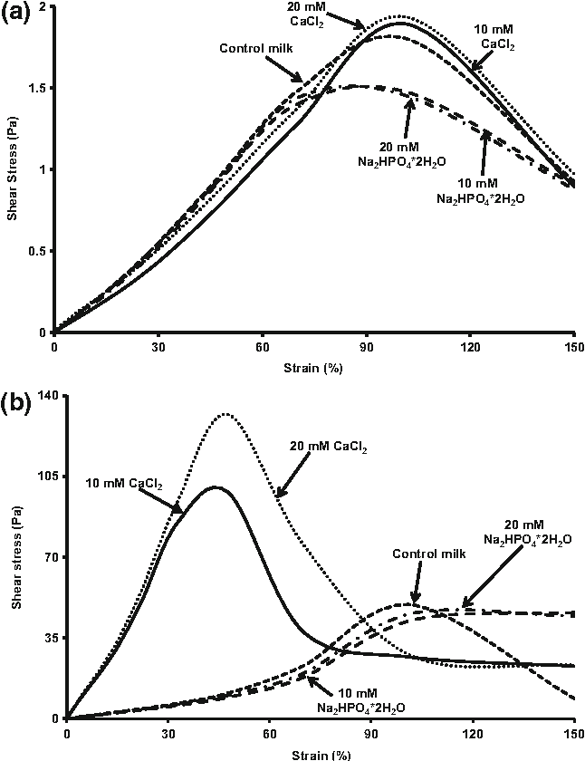 Rheological And Physical Properties Of Camel And Cow Milk Gels