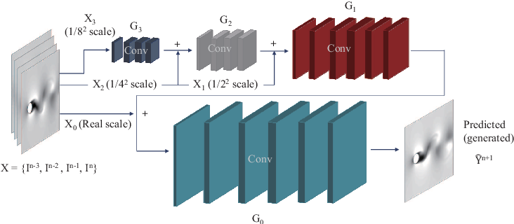 Figure 4 from Prediction of laminar vortex shedding over a