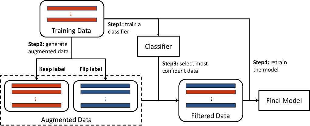 Figure 2 for FlipDA: Effective and Robust Data Augmentation for Few-Shot Learning