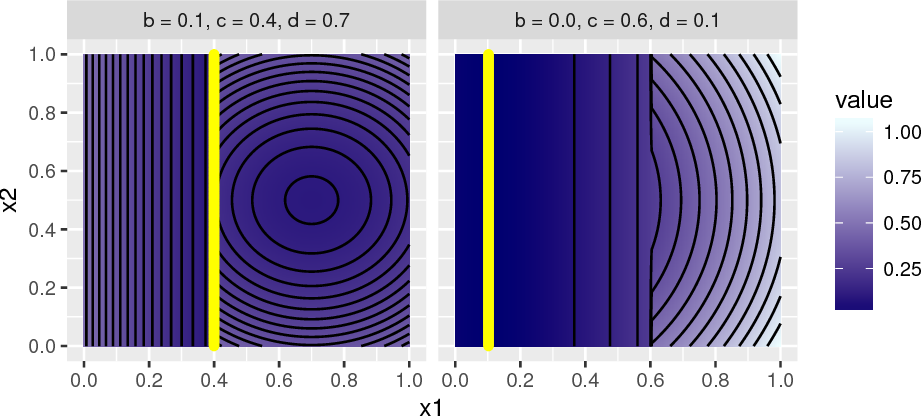 Figure 1 for A First Analysis of Kernels for Kriging-based Optimization in Hierarchical Search Spaces