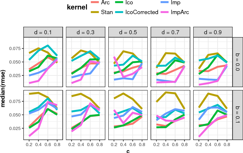Figure 2 for A First Analysis of Kernels for Kriging-based Optimization in Hierarchical Search Spaces