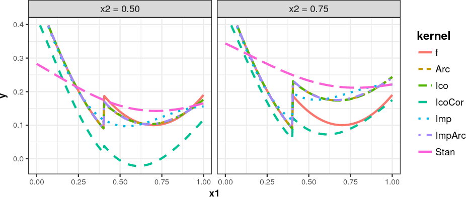 Figure 3 for A First Analysis of Kernels for Kriging-based Optimization in Hierarchical Search Spaces