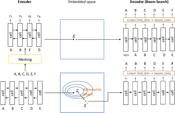 Figure 1 for Gradient-based adversarial attacks on categorical sequence models via traversing an embedded world