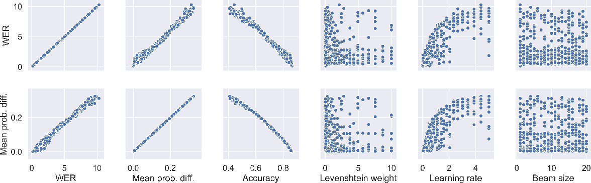 Figure 4 for Gradient-based adversarial attacks on categorical sequence models via traversing an embedded world