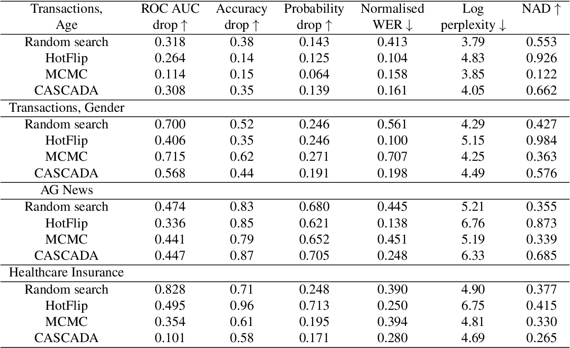 Figure 3 for Gradient-based adversarial attacks on categorical sequence models via traversing an embedded world