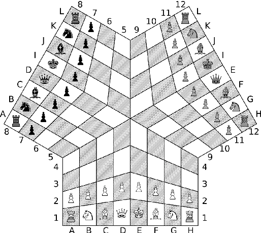 Using Bitboards For Move Generation In Chess For Three Semantic