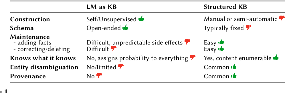 Figure 1 for Language Models As or For Knowledge Bases