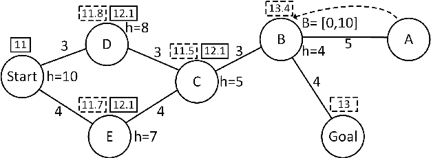 Figure 1 for Revisiting Bounded-Suboptimal Safe Interval Path Planning