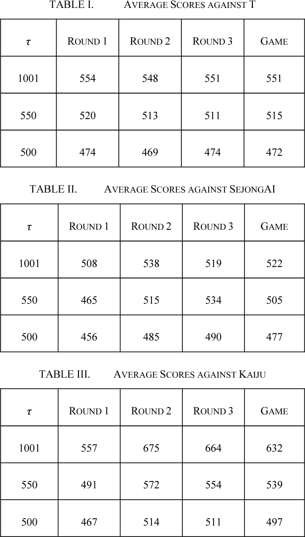 Table I from Online adjustment of the AI's strength in a