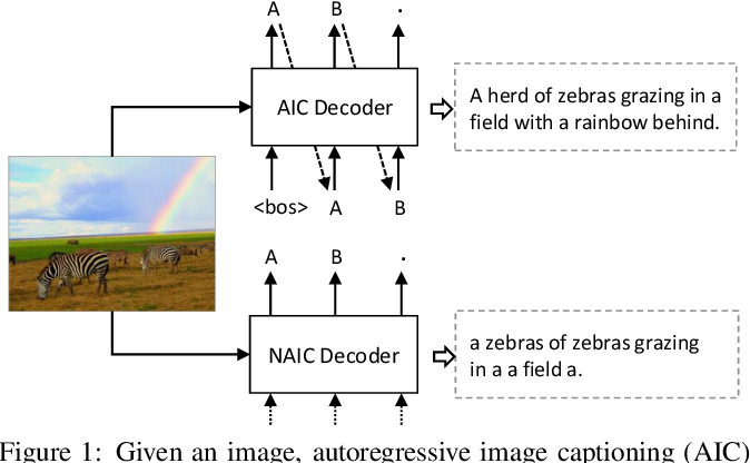 Figure 1 for Non-Autoregressive Image Captioning with Counterfactuals-Critical Multi-Agent Learning