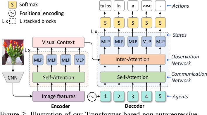 Figure 3 for Non-Autoregressive Image Captioning with Counterfactuals-Critical Multi-Agent Learning