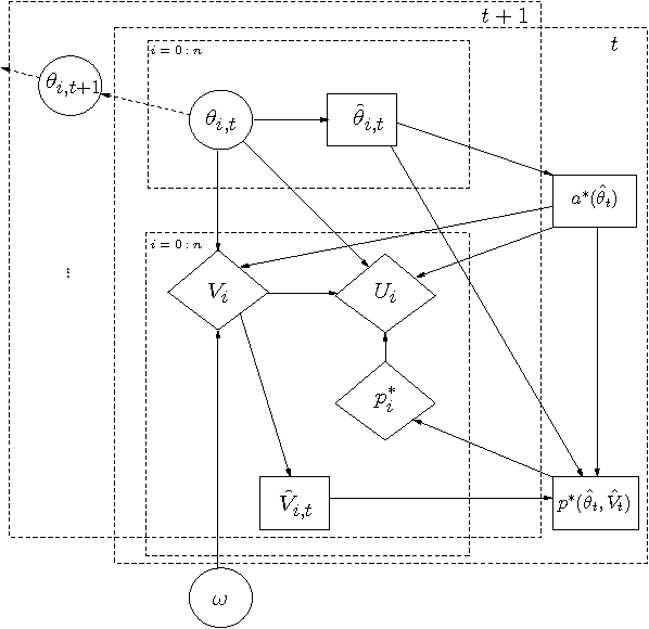 Figure 3 for Dynamic Mechanism Design for Markets with Strategic Resources