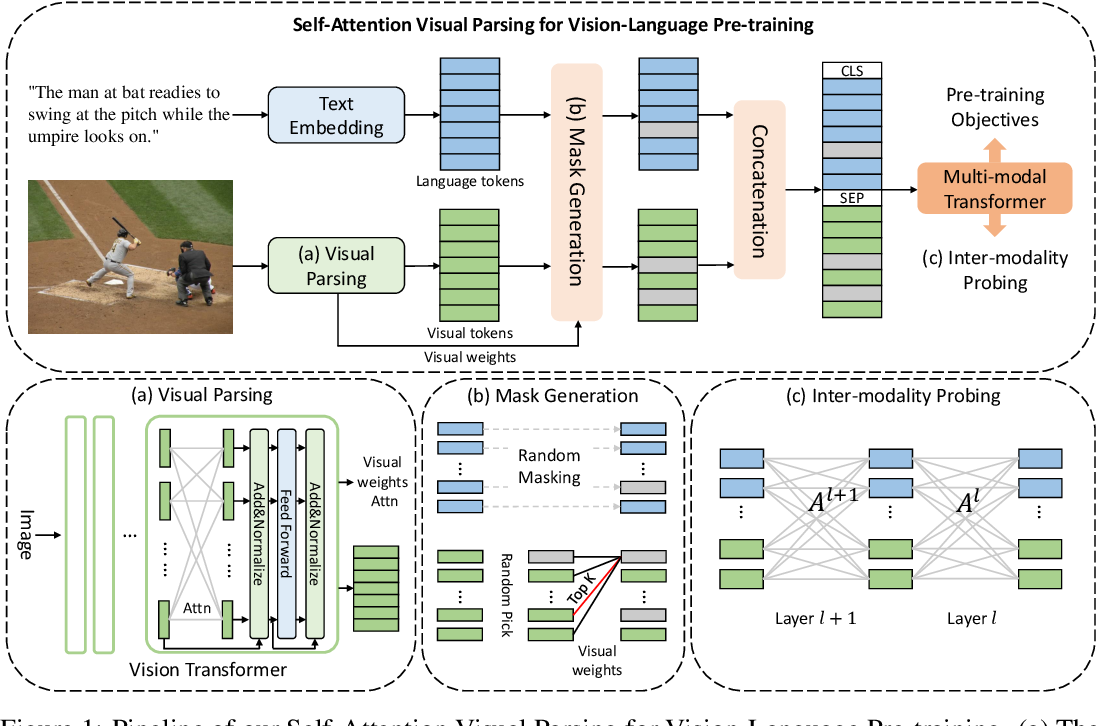 Figure 1 for Probing Inter-modality: Visual Parsing with Self-Attention for Vision-Language Pre-training