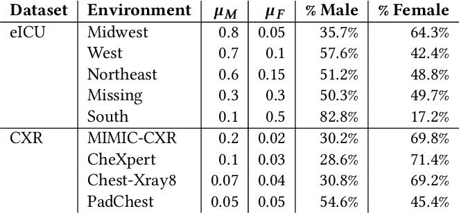 Figure 3 for An Empirical Framework for Domain Generalization in Clinical Settings