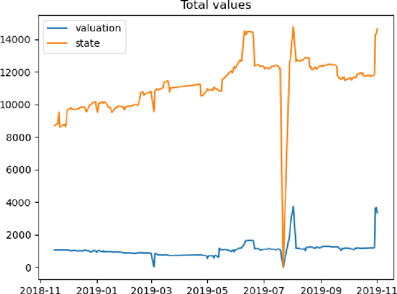 Figure 1 for Competition analysis on the over-the-counter credit default swap market