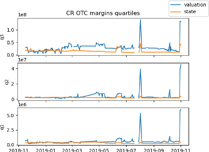 Figure 3 for Competition analysis on the over-the-counter credit default swap market