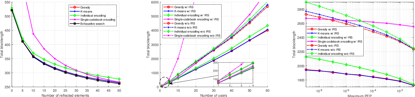 Figure 1 for User Grouping and Reflective Beamforming for IRS-Aided URLLC