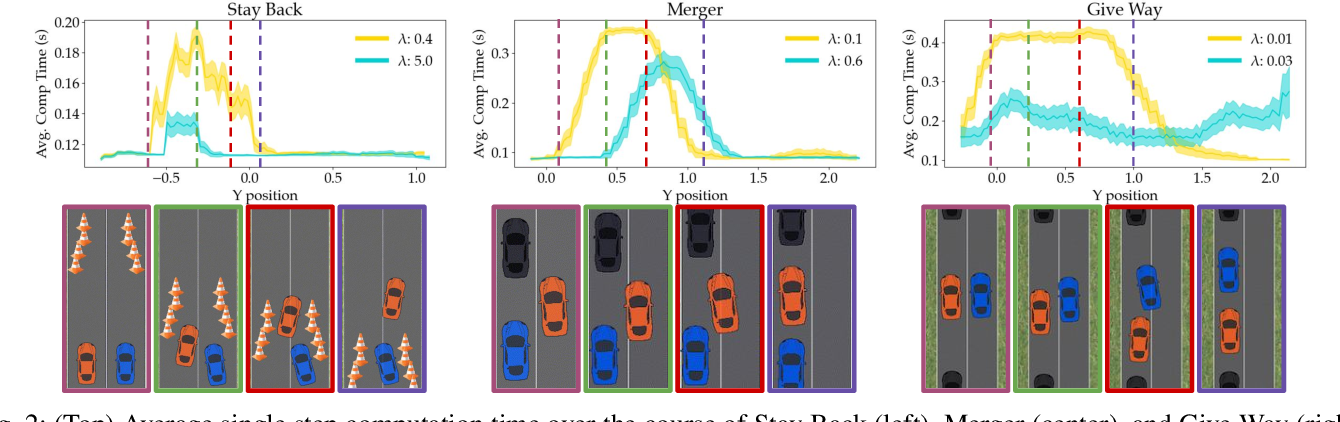 Figure 2 for Dynamically Switching Human Prediction Models for Efficient Planning