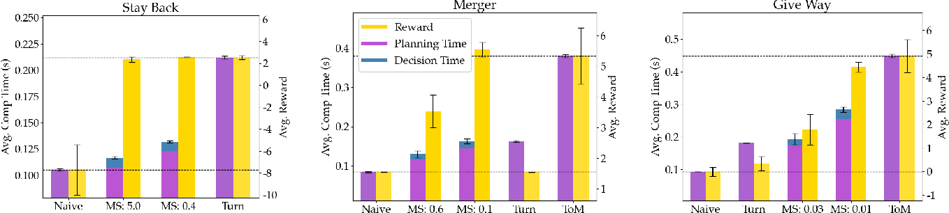 Figure 3 for Dynamically Switching Human Prediction Models for Efficient Planning