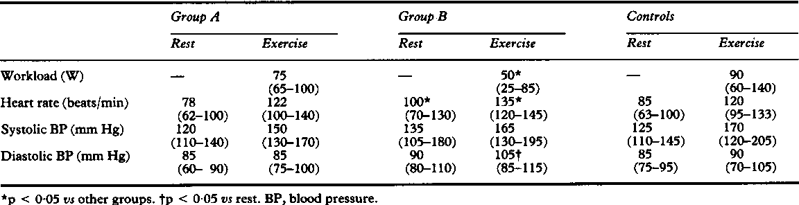 Table 2 Heart rate and blood pressure at rest and at submaximal workloads  (medians with