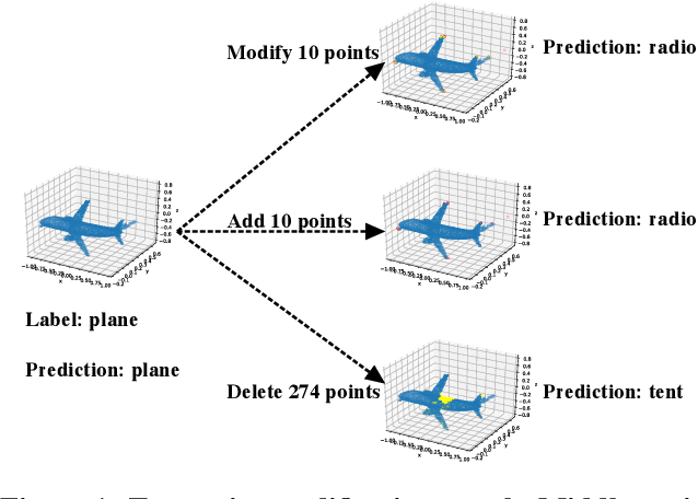 Figure 1 for PointGuard: Provably Robust 3D Point Cloud Classification