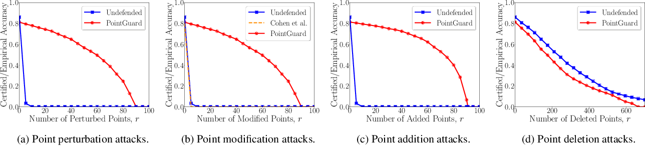 Figure 3 for PointGuard: Provably Robust 3D Point Cloud Classification