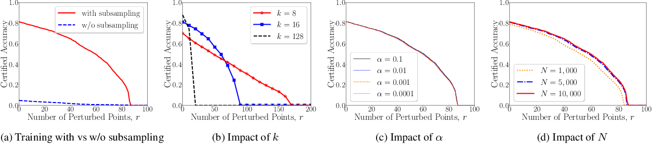Figure 4 for PointGuard: Provably Robust 3D Point Cloud Classification