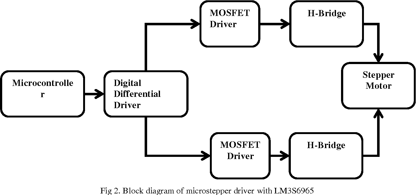Design And Implementation Of Pwm Stepper Motor Control Based On 32 H Bridge Block Diagram Figure 2