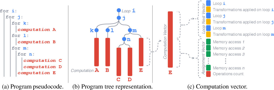 Figure 1 for A Deep Learning Based Cost Model for Automatic Code Optimization