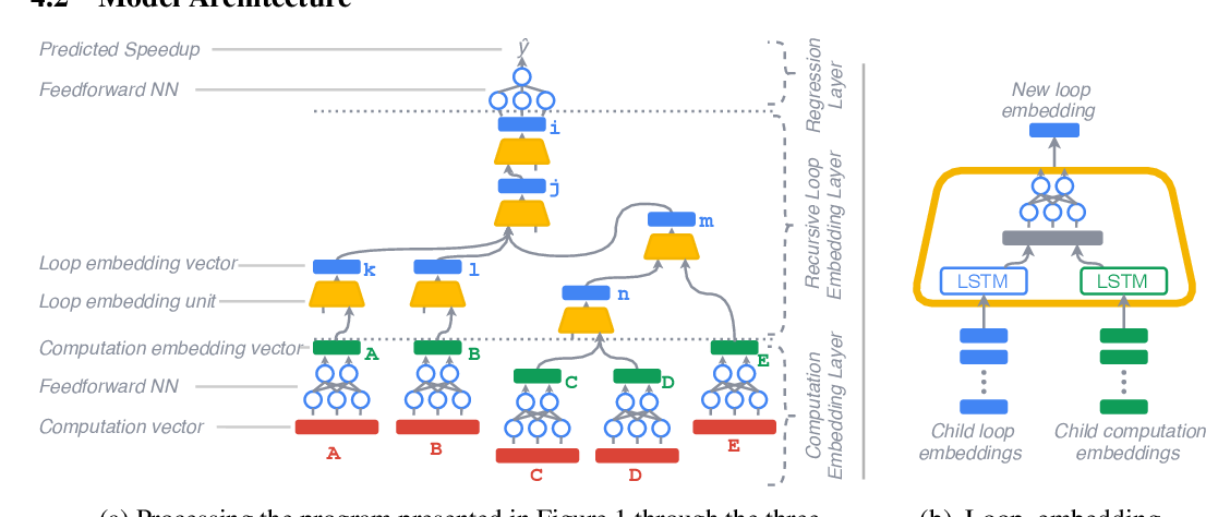 Figure 2 for A Deep Learning Based Cost Model for Automatic Code Optimization