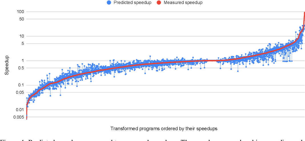 Figure 4 for A Deep Learning Based Cost Model for Automatic Code Optimization