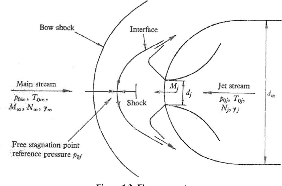 Figure 1.2- Flow parameters