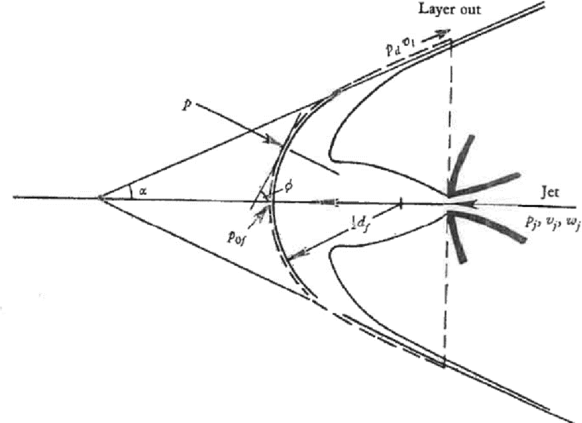 Figure 1.4- Control surface for force/momentum balance