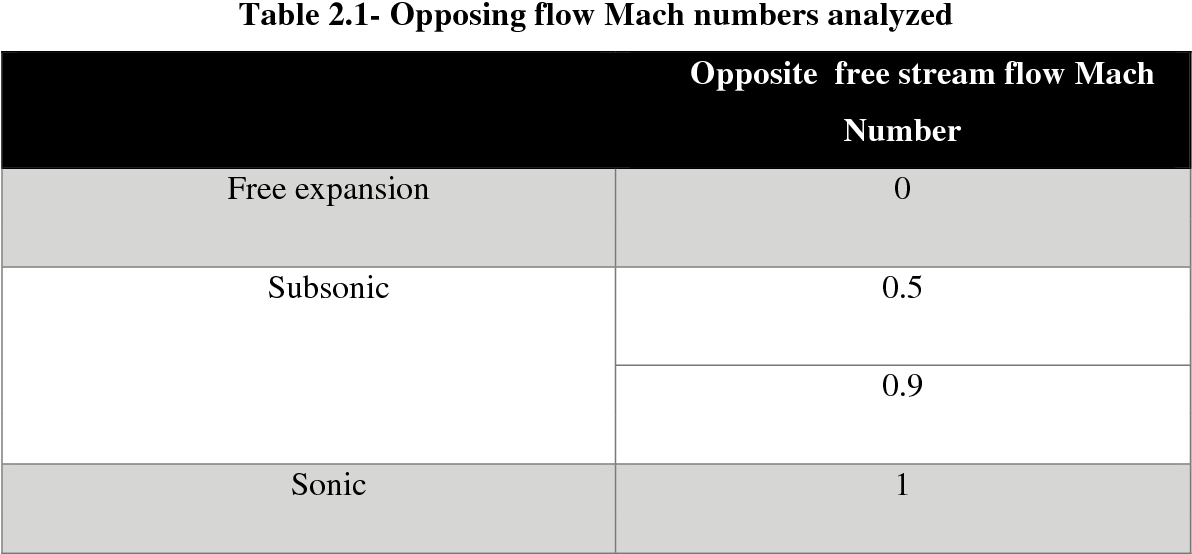 Table 2.1- Opposing flow Mach numbers analyzed