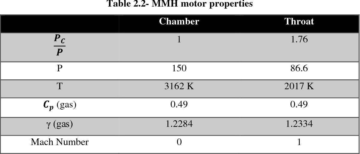 Table 2.2- MMH motor properties
