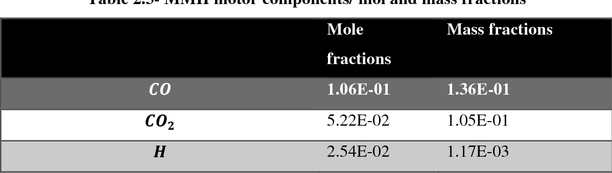 Table 2.3- MMH motor components/ mol and mass fractions