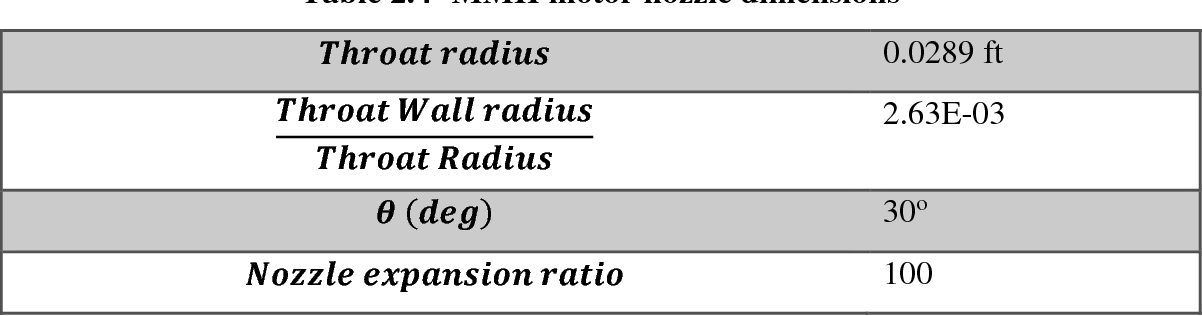 Table 2.4- MMH motor nozzle dimensions
