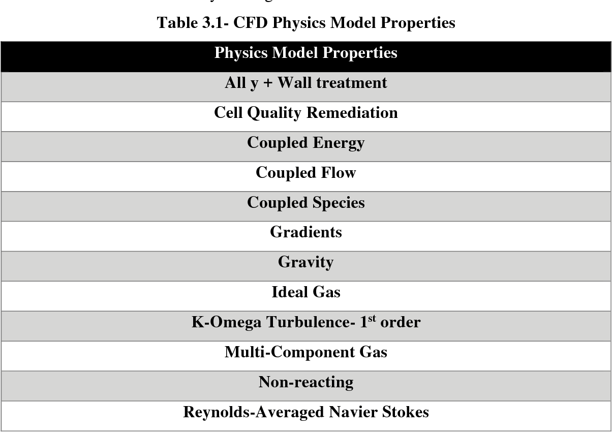 Table 3.1- CFD Physics Model Properties