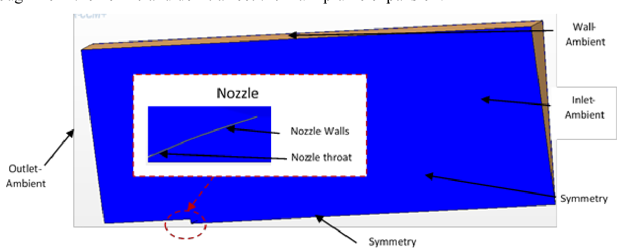 Figure 3.2- CFD model regions