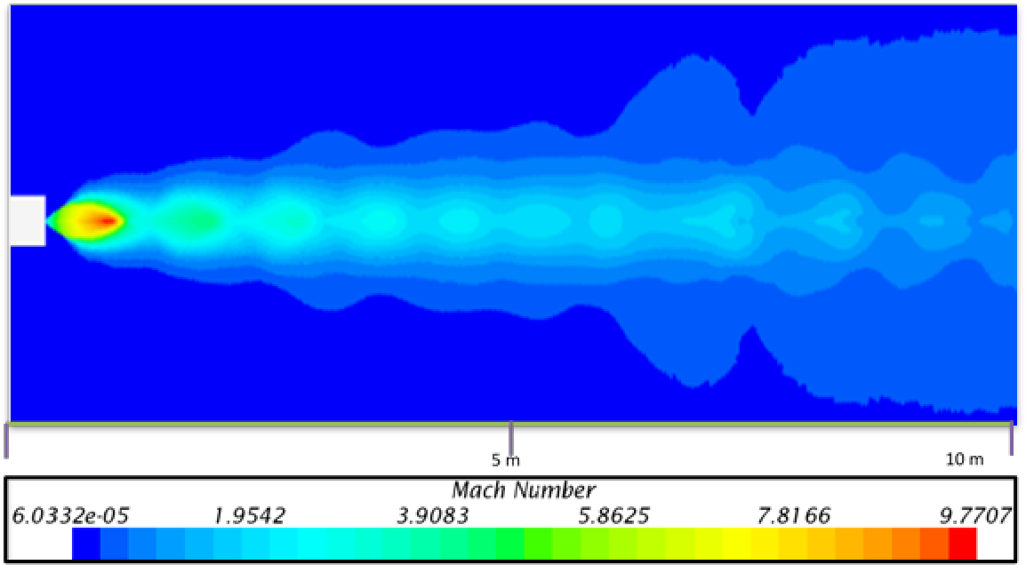 Figure 4.1- Free Expansion Mach Number Plot