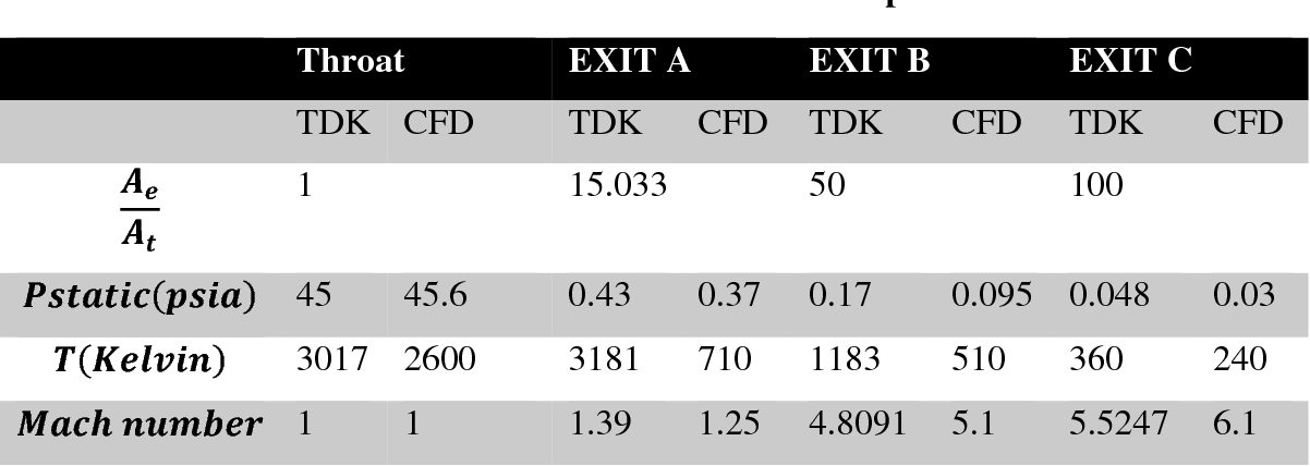 Table 4.1- TDK and CFD results comparison