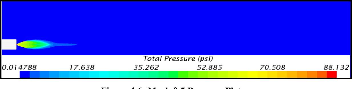 Figure 4.6- Mach 0.5 Pressure Plot
