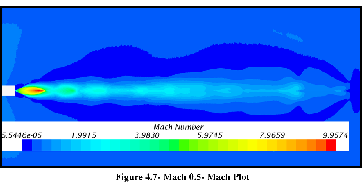 Figure 4.7- Mach 0.5- Mach Plot