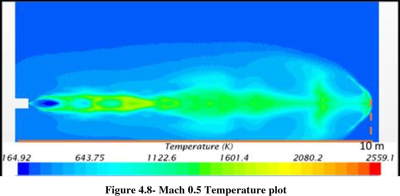 Figure 4.8- Mach 0.5 Temperature plot