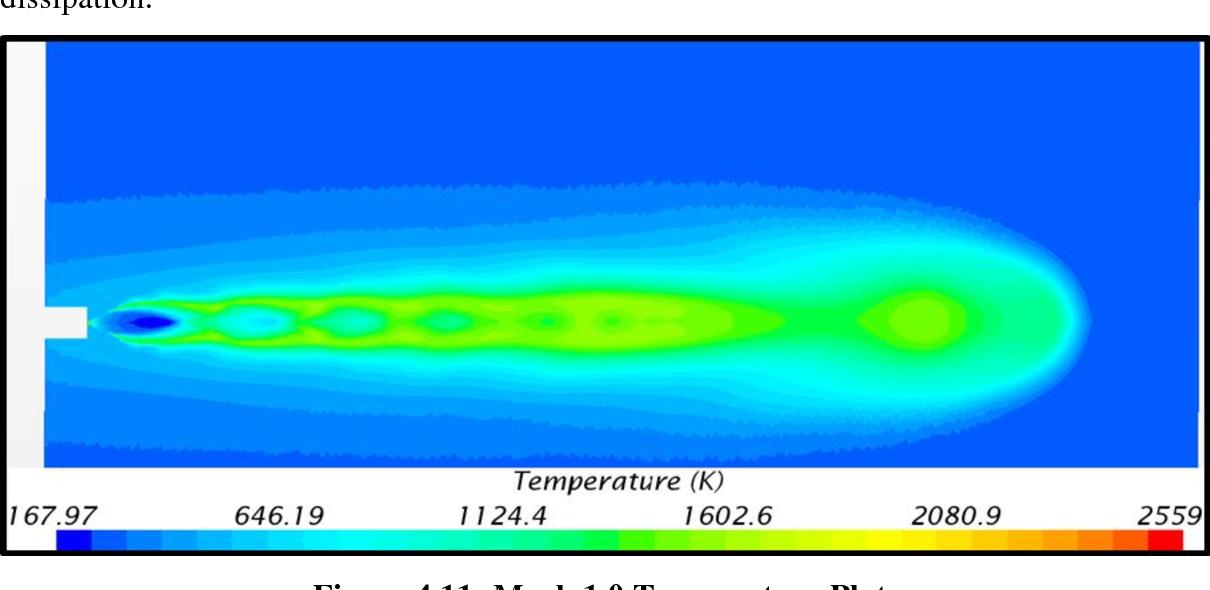 Figure 4.11- Mach 1.0 Temperature Plot