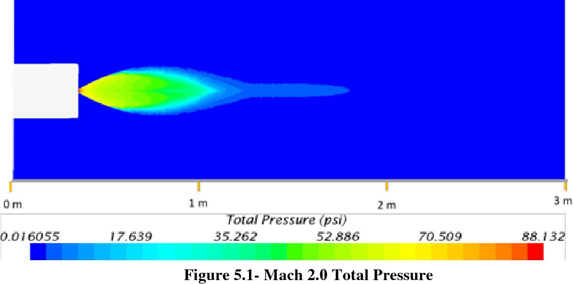 Figure 5.1- Mach 2.0 Total Pressure